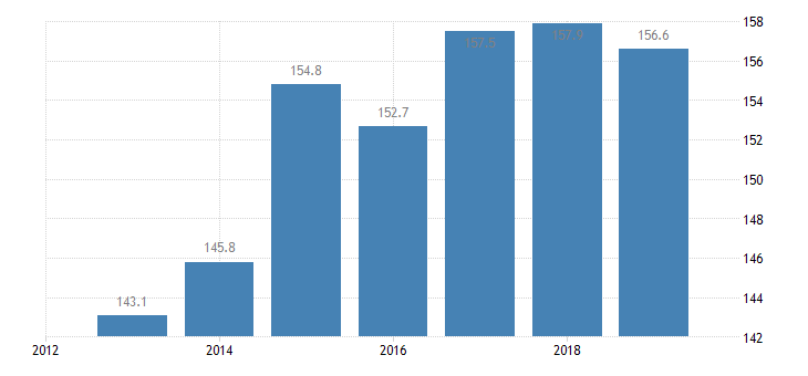 bulgaria total financial sector liabilities financial corporations eurostat data