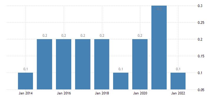 bulgaria total financial sector liabilities financial derivatives employee stock options eurostat data
