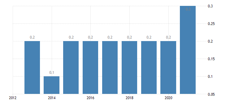 bulgaria total financial sector liabilities financial derivatives employee stock options non consolidated eurostat data