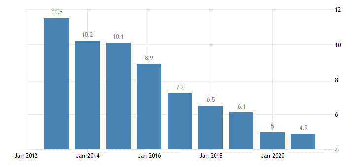 bulgaria total financial sector liabilities loans eurostat data