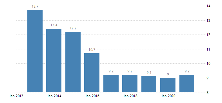 bulgaria total financial sector liabilities loans non consolidated eurostat data