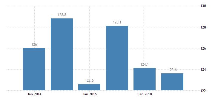 bulgaria total financial sector liabilities monetary financial institutions eurostat data