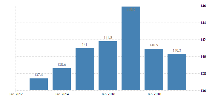 bulgaria total financial sector liabilities monetary financial institutions non consolidated eurostat data