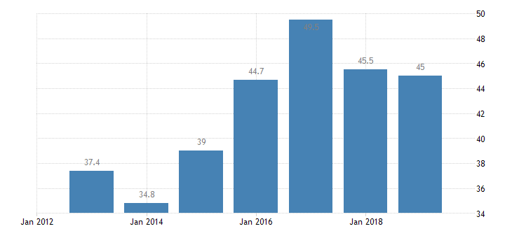 bulgaria total financial sector liabilities non consolidated central bank eurostat data