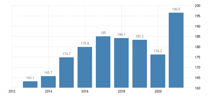 bulgaria total financial sector liabilities non consolidated eurostat data
