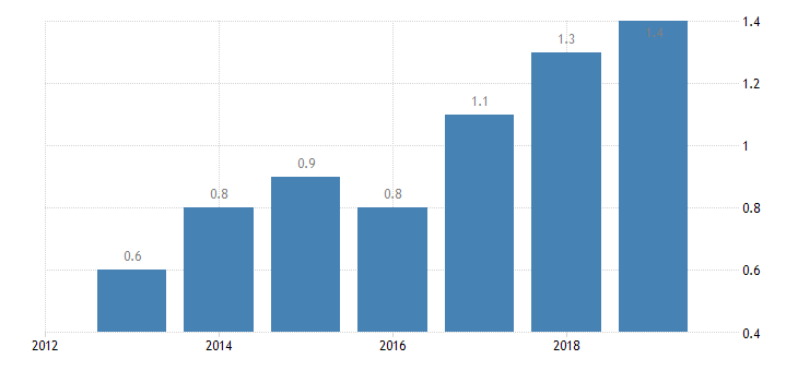 bulgaria total financial sector liabilities non mmf investment funds eurostat data
