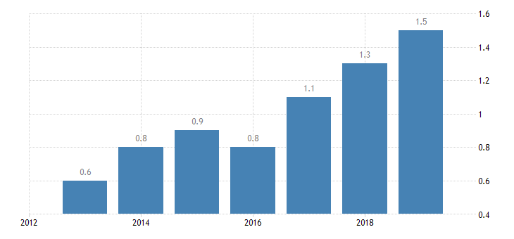 bulgaria total financial sector liabilities non mmf investment funds non consolidated eurostat data