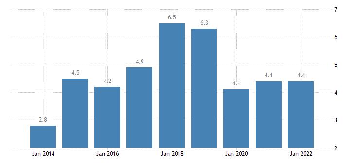 bulgaria total financial sector liabilities other accounts receivable payable eurostat data