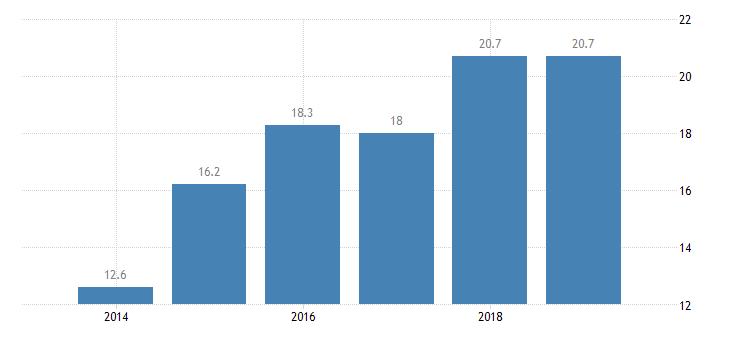 bulgaria total financial sector liabilities other financial intermediaries except icpfs financial auxiliaries cfis money lenders eurostat data