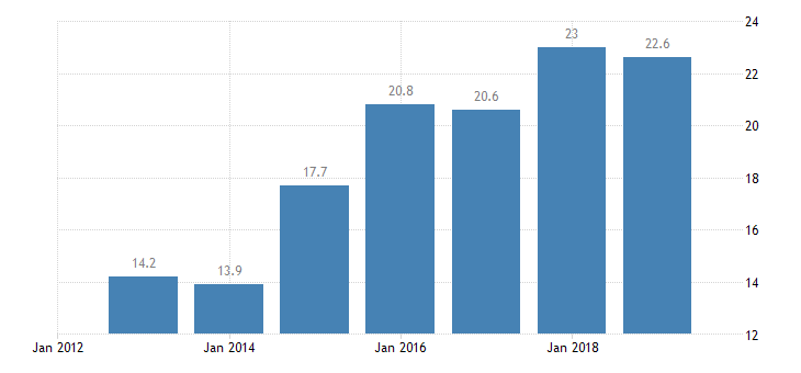 bulgaria total financial sector liabilities other financial intermediaries except icpfs financial auxiliaries cfis money lenders non consolidated eurostat data