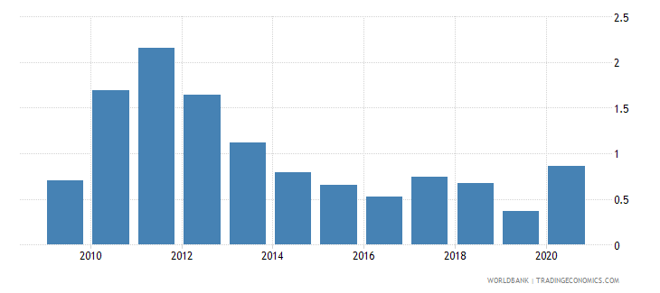 bulgaria total natural resources rents percent of gdp wb data