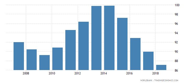 bulgaria total net enrolment rate lower secondary both sexes percent wb data