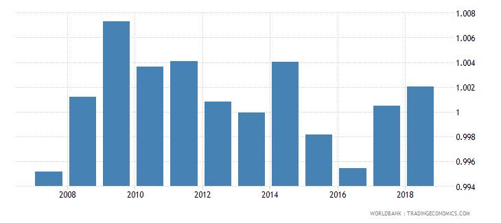 bulgaria total net enrolment rate primary gender parity index gpi wb data