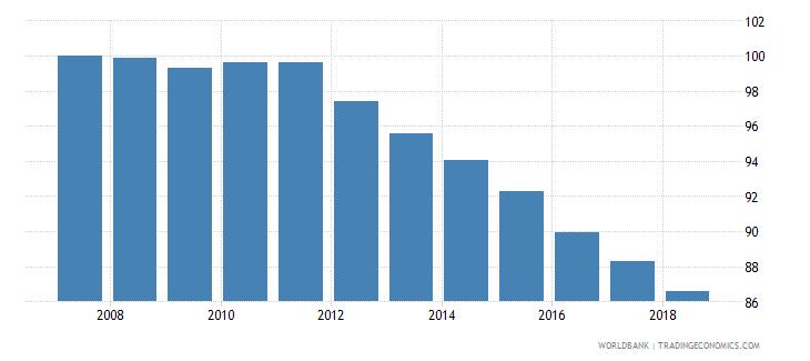 bulgaria total net enrolment rate primary male percent wb data