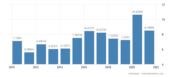 bulgaria total reserves in months of imports wb data