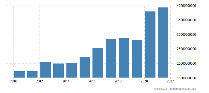 bulgaria total reserves includes gold us dollar wb data
