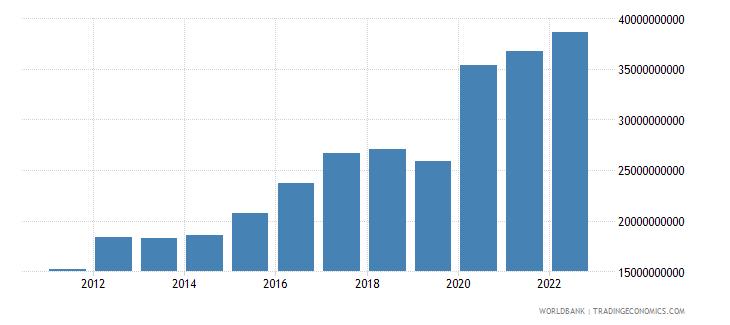 bulgaria total reserves minus gold us dollar wb data