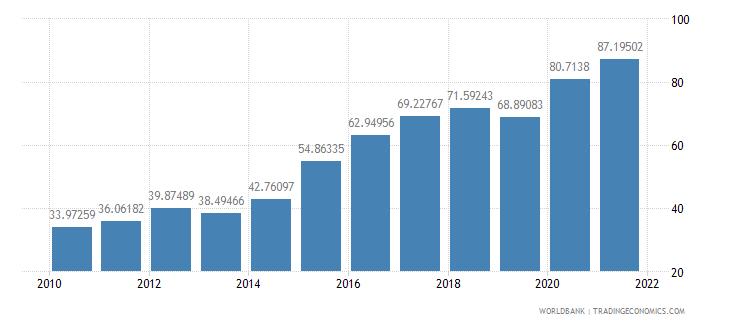 bulgaria total reserves percent of total external debt wb data