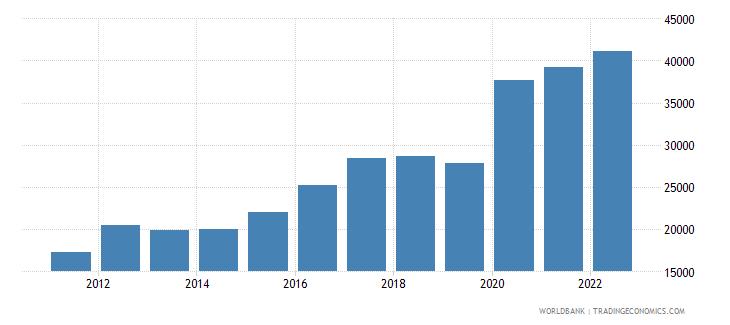 bulgaria total reserves wb data