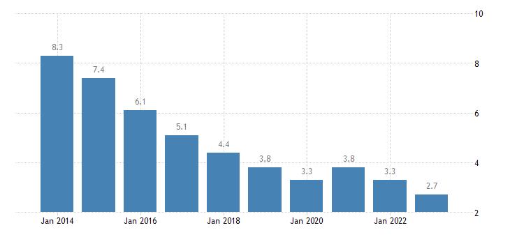 bulgaria total unemployment rate eurostat data