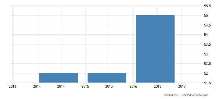 bulgaria trade cost to export us$ per container wb data
