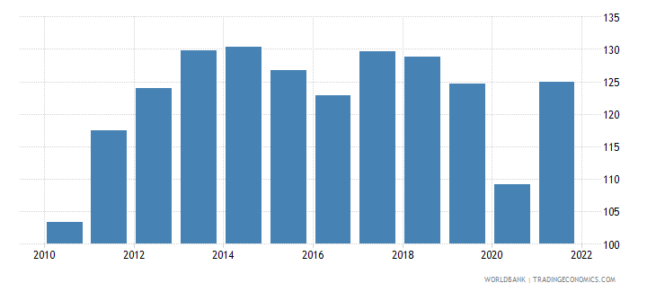 bulgaria trade percent of gdp wb data