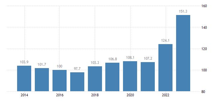 bulgaria trade unit value indices export unit value idx 2015 100 eurostat data