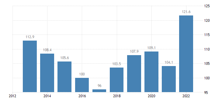 bulgaria trade unit value indices import unit value idx 2015 100 eurostat data