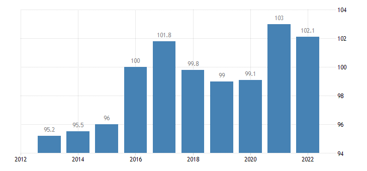 bulgaria trade unit value indices terms of trade export import eurostat data