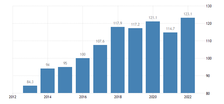 bulgaria trade volume indices export volume idx 2015 100 eurostat data