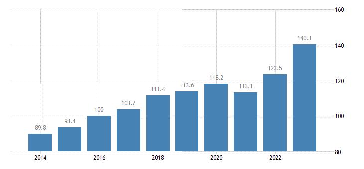 bulgaria trade volume indices import volume idx 2015 100 eurostat data