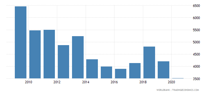 bulgaria trademark applications nonresident by count wb data
