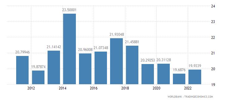 bulgaria transport services percent of service exports bop wb data