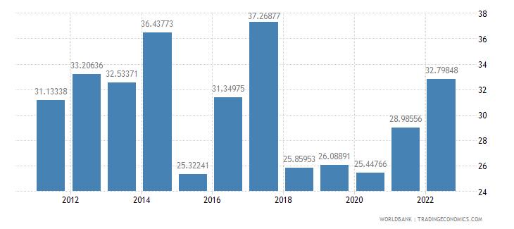 bulgaria transport services percent of service imports bop wb data