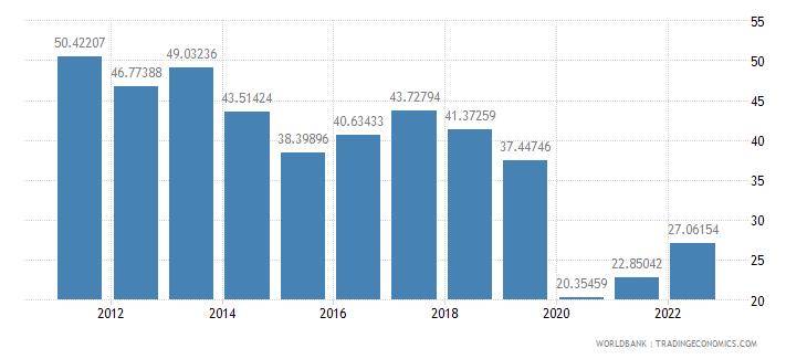 bulgaria travel services percent of service exports bop wb data