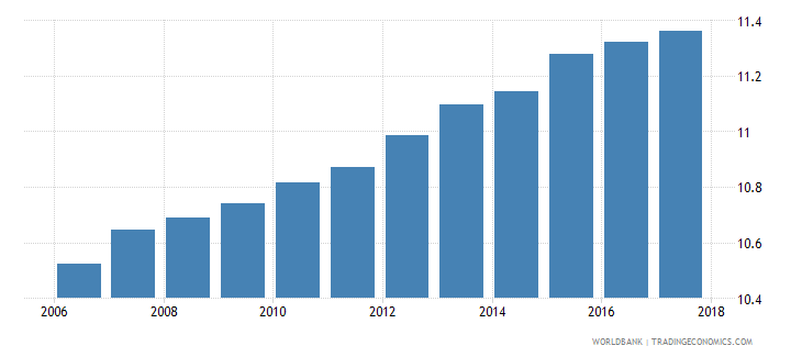 bulgaria uis mean years of schooling of the population age 25 total wb data