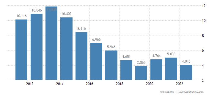 bulgaria unemployment female percent of female labor force wb data