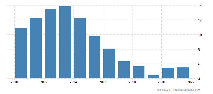 bulgaria unemployment male percent of male labor force wb data