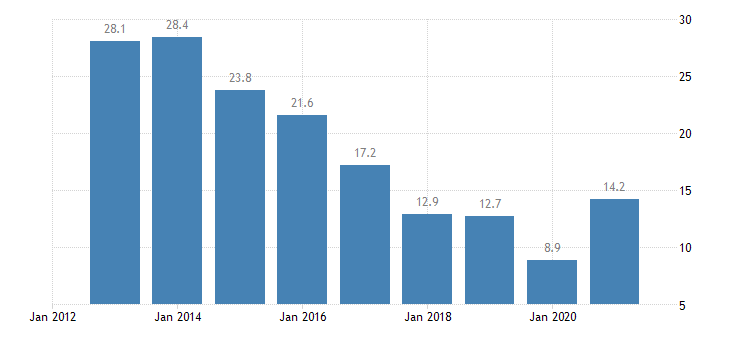bulgaria unemployment rate all isced 2011 levels from 15 to 24 years eurostat data