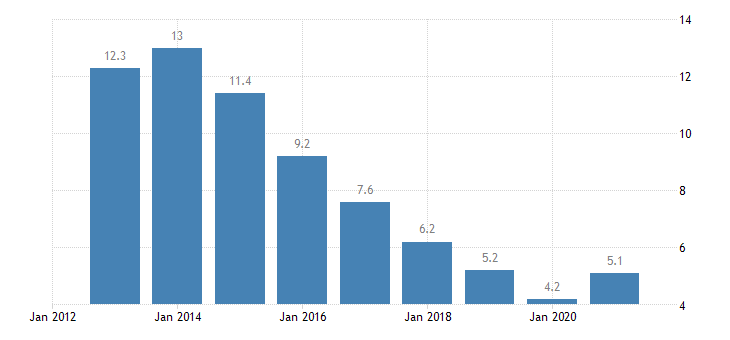 bulgaria unemployment rate all isced 2011 levels from 15 to 74 years eurostat data