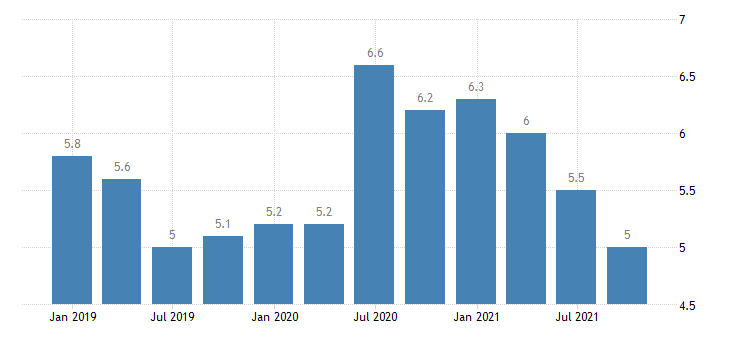 bulgaria unemployment rate eurostat data