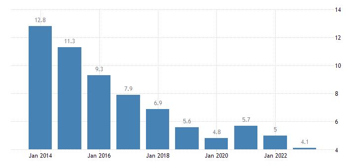 bulgaria unemployment rate females eurostat data