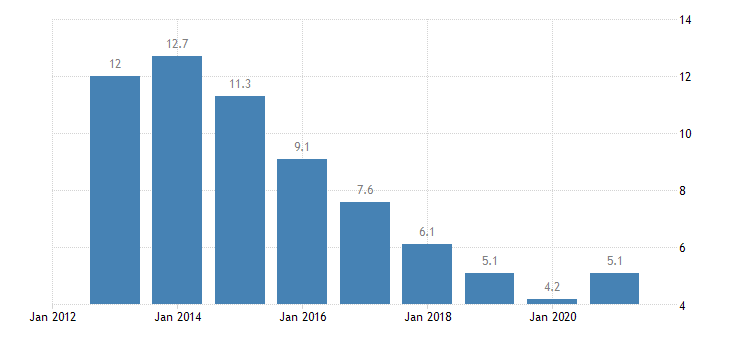 bulgaria unemployment rate from 20 to 64 years eurostat data
