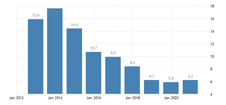 bulgaria unemployment rate from 25 to 29 years eurostat data