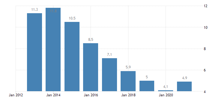 bulgaria unemployment rate from 25 to 54 years eurostat data