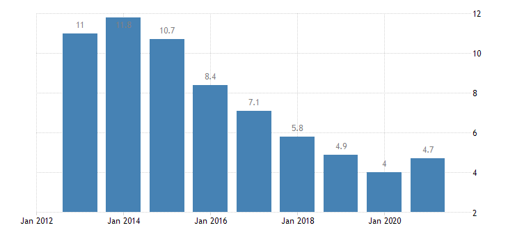 bulgaria unemployment rate from 25 to 74 years eurostat data