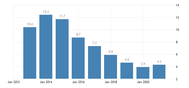 bulgaria unemployment rate from 55 to 64 years eurostat data