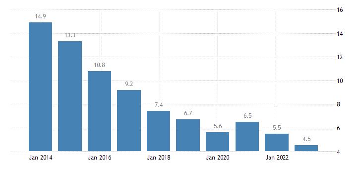 bulgaria unemployment rate males eurostat data