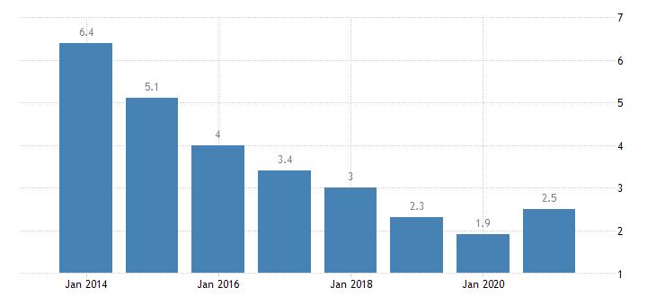 bulgaria unemployment rate tertiary education levels 5 8 eurostat data