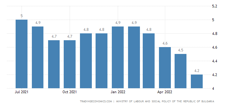 Bulgaria Unemployment Rate